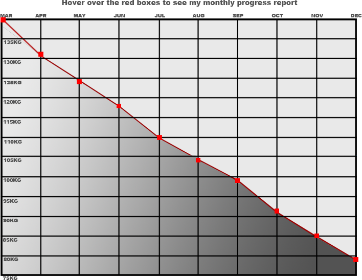 Chart of weight lost